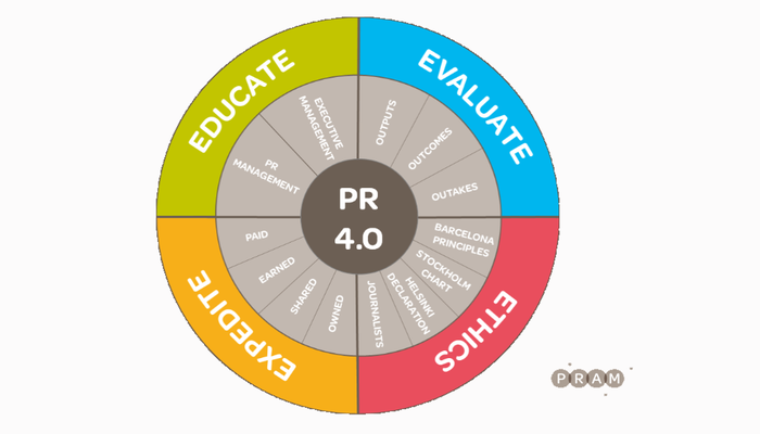 Public relations 4.0: Challenges and opportunities for a new PR stage